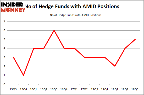 No of Hedge Funds With AMID Positions