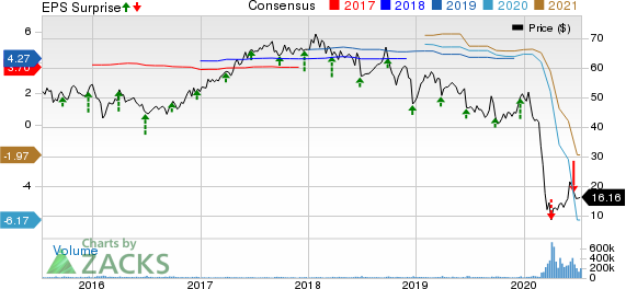 Carnival Corporation Price, Consensus and EPS Surprise
