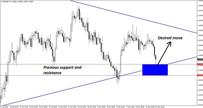 Previous support and resistance levels on the 4-hour chart of GBP/NZD helps define the key support zone where new long positions can be initiated in the pair.