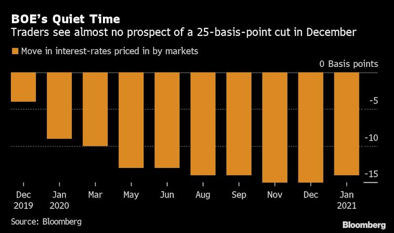 U.K. Election Stops BOE From Giving Markets Clues on Rate Policy