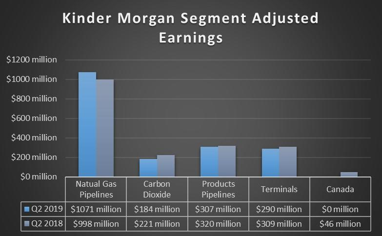 Kinder Morgan's earnings by segment in the first quarter of 2018 and 2019.