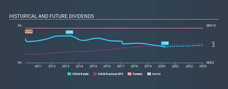 OM:HOLM B Historical Dividend Yield March 26th 2020