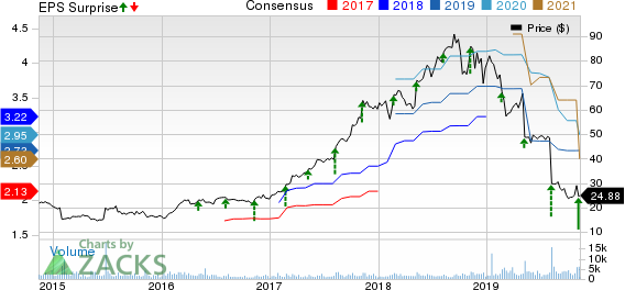 Green Dot Corporation Price, Consensus and EPS Surprise