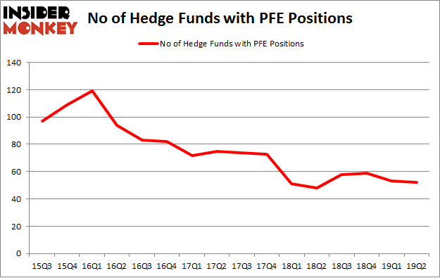 No of Hedge Funds with PFE Positions