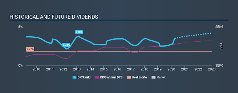 OM:DIOS Historical Dividend Yield March 29th 2020