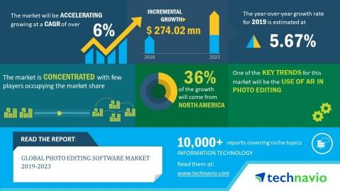 Photo Editing Software Market Size to Grow by USD 274 Million, at 6% CAGR during 2019-2023 | Technavio