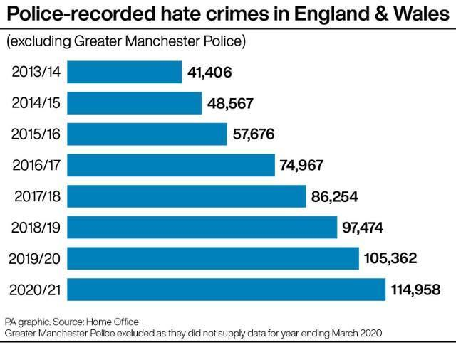 Police-recorded hate crimes in England and Wales
