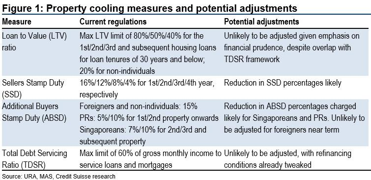 Property cooling measures and potential adjustments