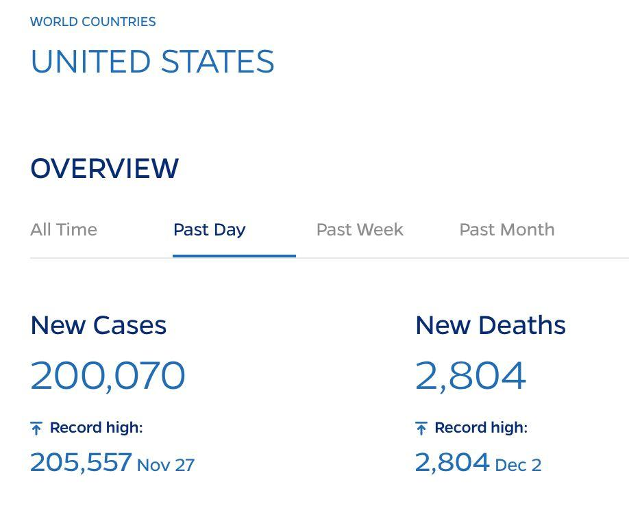 There were at least 2,804 COVID-19 deaths recorded in the U.S. on Wednesday, according to a Johns Hopkins University tally. (Photo: Johns Hopkins University)