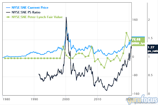 5 Tech Stocks Trading With Low Price-Sales Ratios
