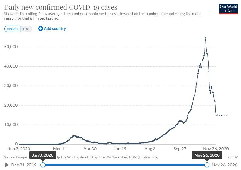 France saw a huge surge in cases in October and November. (Our world in data)
