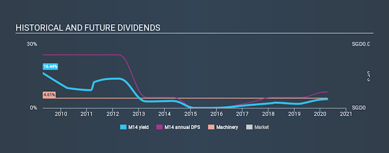 SGX:M14 Historical Dividend Yield April 9th 2020