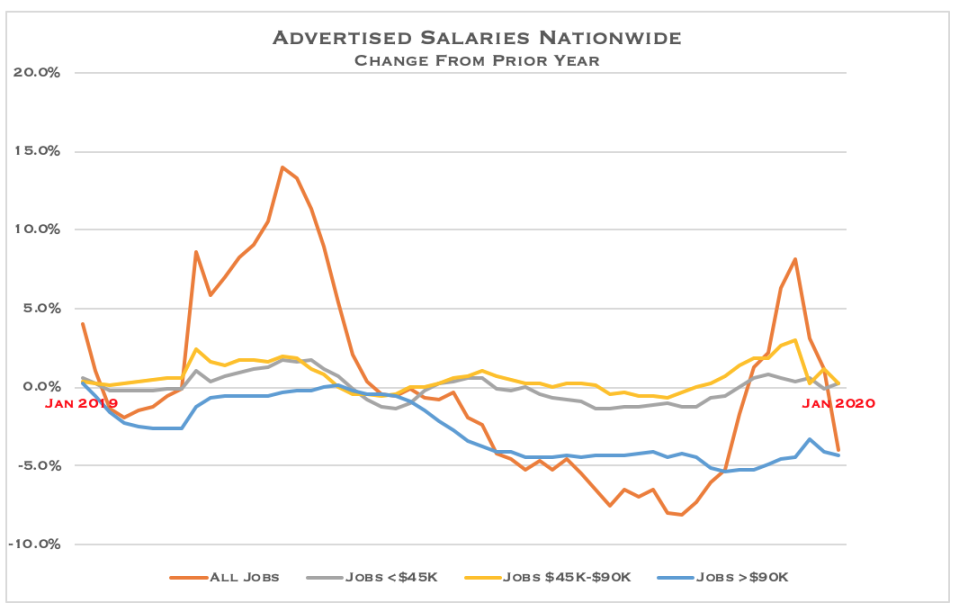Advertised salaries nationwide - change from prior year