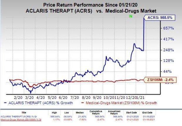price chart for ACRS