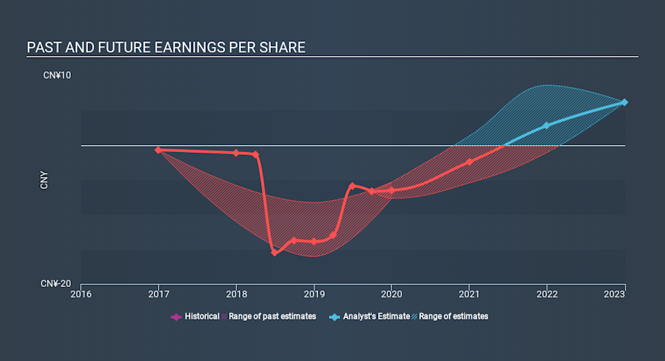 NasdaqGS:PDD Past and Future Earnings, February 21st 2020