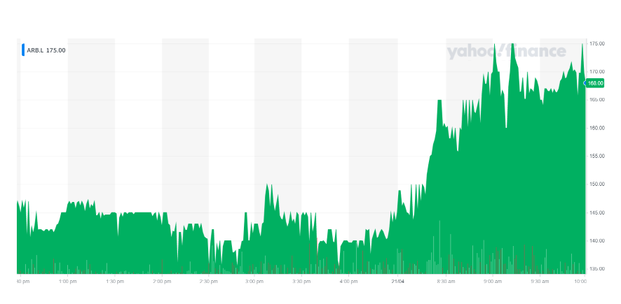 Argo's stock rallied on Wednesday morning. Chart: Yahoo Finance UK