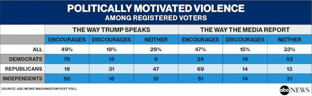 Politically Motivated Violence Among Registered Voters (ABC NEWS)