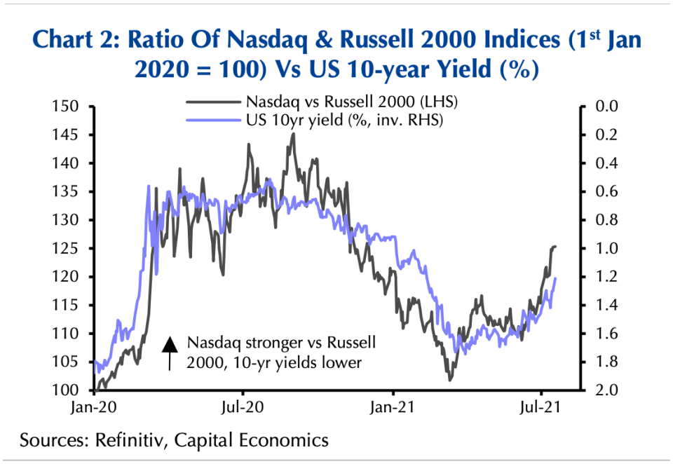 The relationship between growth stocks and Treasury yields has been at the center of making sense of financial markets moves in the COVID era. (Source: Capital Economics)
