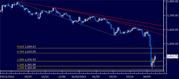 Forex_US_Dollar_SP_500_Continue_to_Flirt_with_Key_Chart_Barriers_body_Picture_2.png, US Dollar, S&P 500 Continue to Flirt with Key Chart Barriers