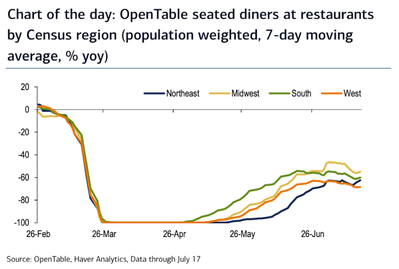 OpenTable data shows a decline in diners at restaurants in the Midwest, South, and West regions over the last month amid a surge in coronavirus cases. Only the Northeast has seen restaurant activity continue to increase, a concerning sign for economists at Bank of America. (Source: BofA Global Research)