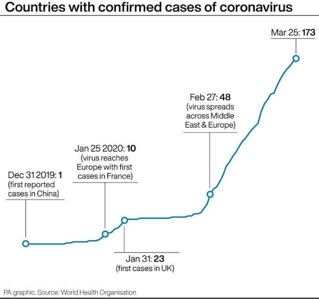 A graph showing the rise in the number of countries with coronavirus. (PA)