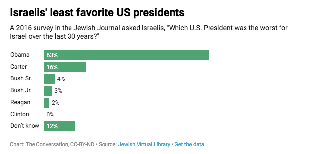 A chart showing Obama's lack of popularity in Israel