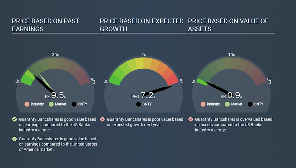 NasdaqGS:GNTY Price Estimation Relative to Market, March 17th 2020