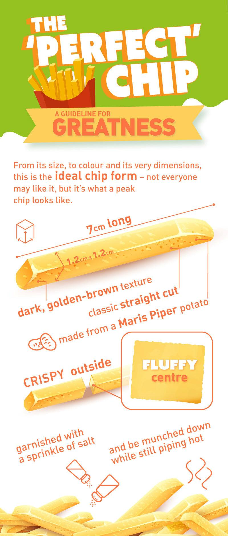 According to a survey of 2,000 adults by the Food Advisory Board, the perfect chip should be precisely 7cm long. [Photo: SWNS]