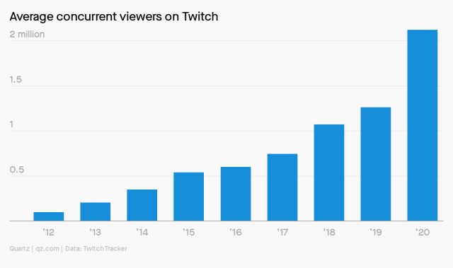 Average concurrent viewers on Twitch topped 2 million in 2020, compared with 1.25 million a year earlier.