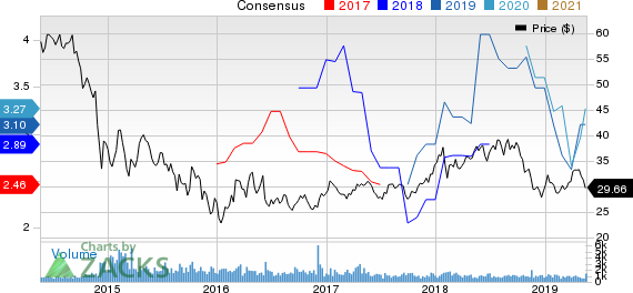 Sasol Ltd. Price and Consensus
