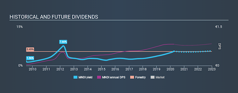 LSE:MNDI Historical Dividend Yield March 29th 2020