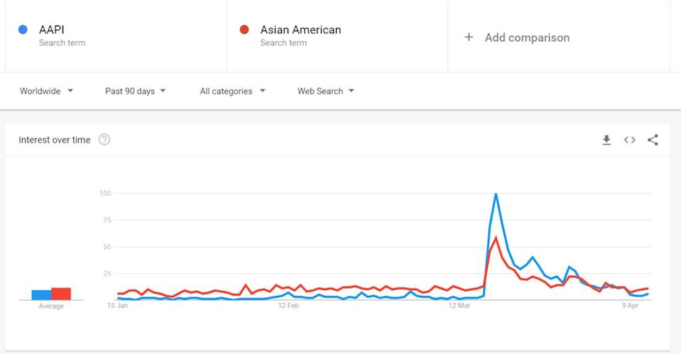 Online searches for the acronym AAPI spiked in March 2020. Graphic: SCMP
