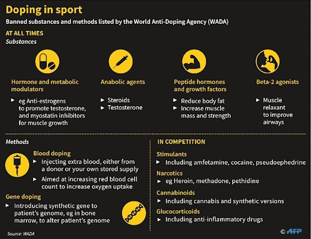 Doping in sport (AFP Photo/)