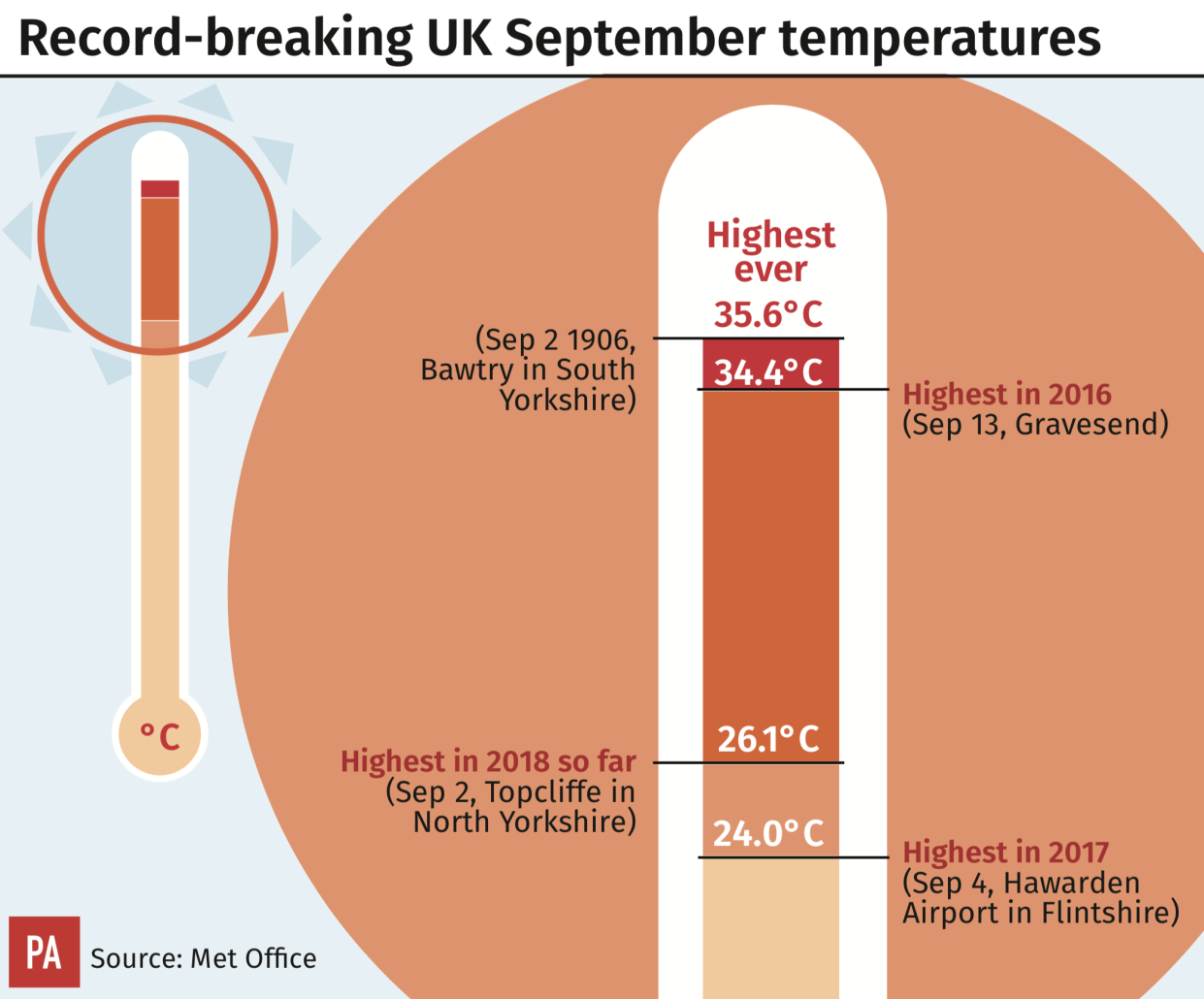 Recorded temperatures for September; highest ever was 35.6C recorded in South Yorkshire. (PA Images)
