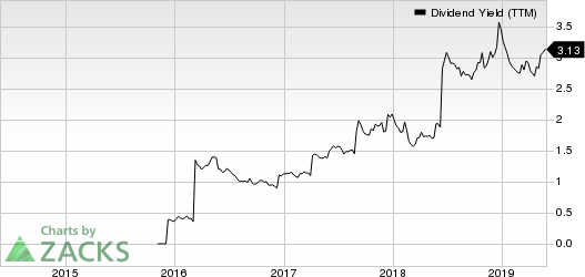 Hewlett Packard Enterprise Company Dividend Yield (TTM)