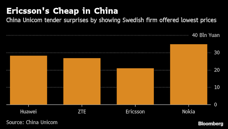 Ericsson Is Surprisingly Cheapest Vendor in Huawei's China