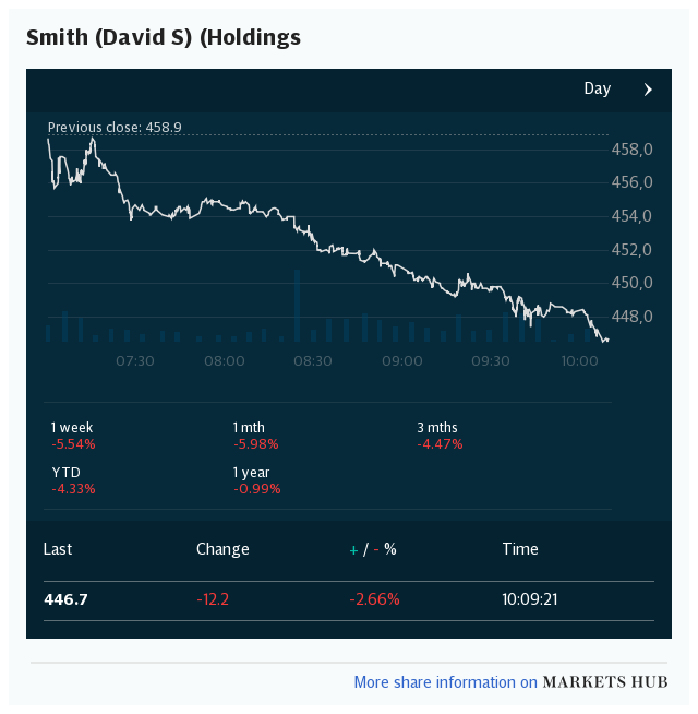 Markets Hub - DS Smith PLC