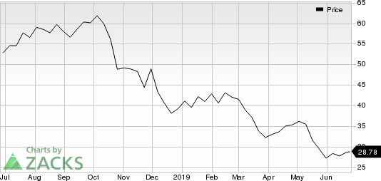 Greenbrier Companies, Inc. (The) Price