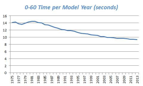 Chart showing the average decrease in the time it takes for a vehicle to go from 0 miles per hour to 60 miles per hour, from model years 1975 to 2013.