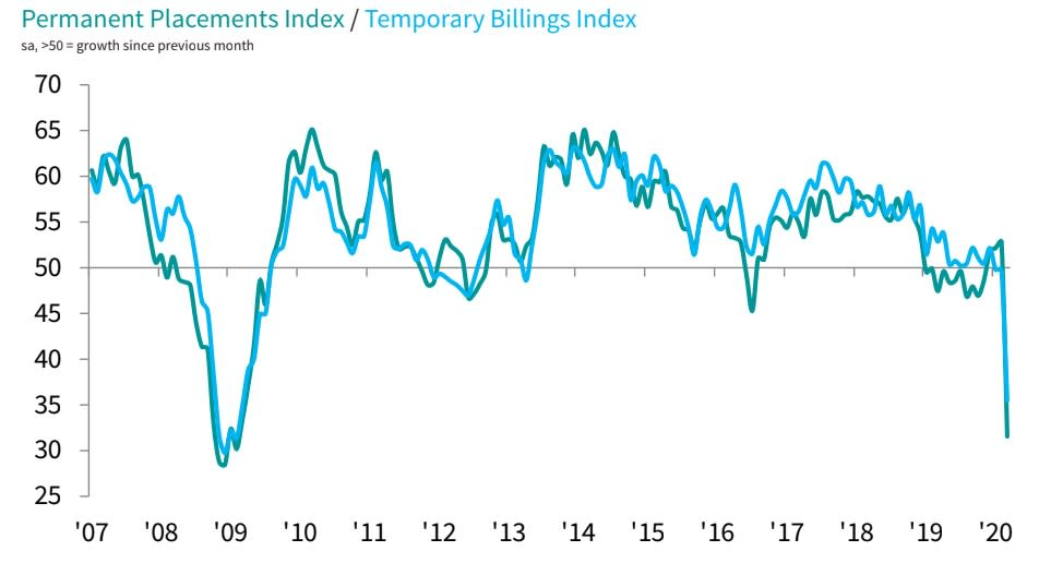 The net balance of firms hiring turned negative in March, plummeting for both permanent and temporary staff. Chart: REC / KPMG / IHS Markit