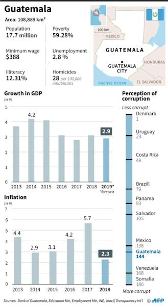 Country factfile on Guatemala, which will hold second round of presidential election on August 11