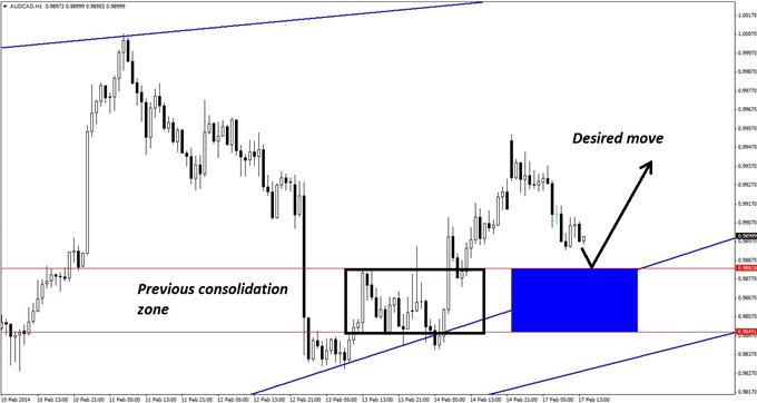 Popular_AUDCAD_Pattern_That_May_Not_Work_This_Time_body_GuestCommentary_KayeLee_February17A_3.png, Popular AUD/CAD Pattern That May Not Work This Time