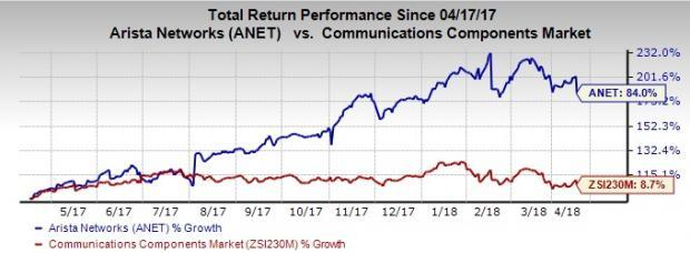 Shares of Arista (ANET) plunged after Cleveland Research downgraded the company. However, odds in favor of an upside in the near-term are quite high.
