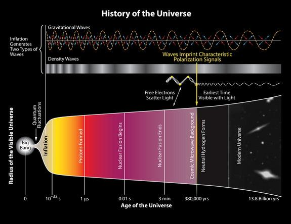 Major Big Bang Discovery Brings 'Theory of Everything' a Bit Closer to Reality