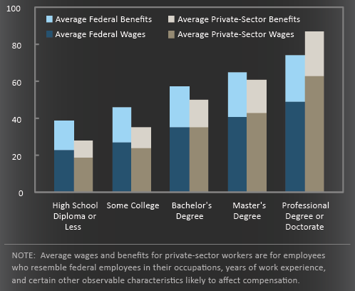 Federal_Pay_v_Private_Sector.png