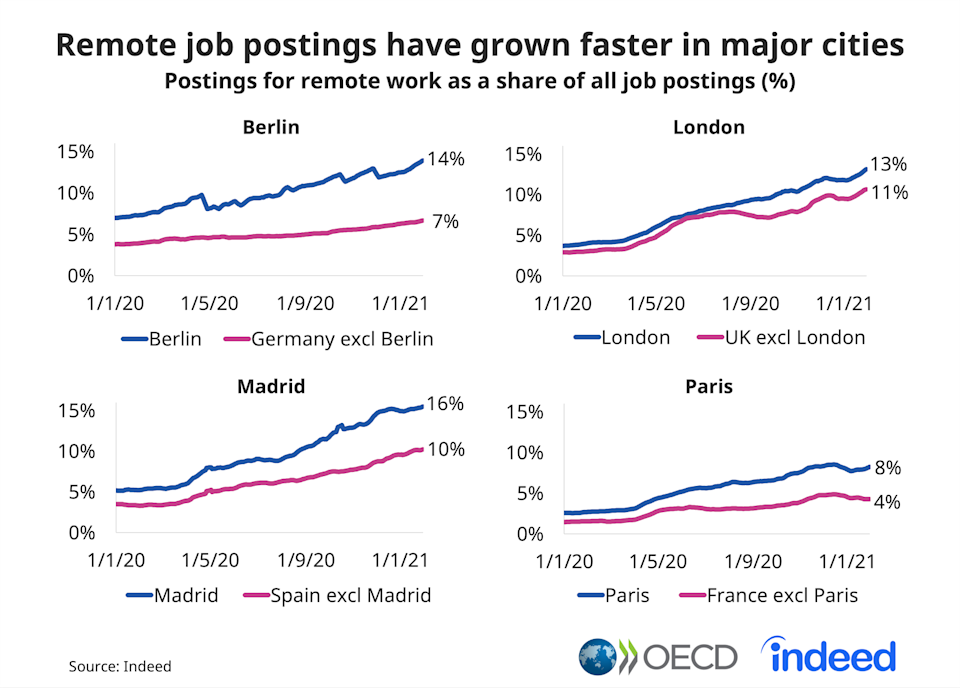 Job postings in London were down 57% on pre-pandemic levels, compared to 48% in Madrid, 42% in Paris and 26% in Berlin. Chart: OEDC, Indeed