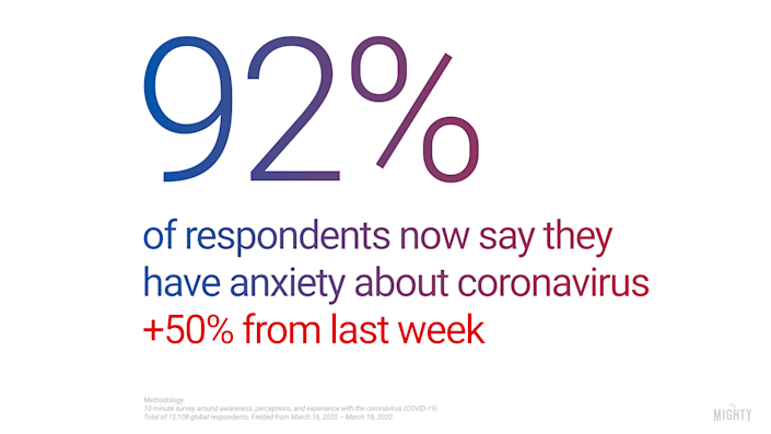 Coronavirus Anxiety Has Skyrocketed, With 85% More Worried ...