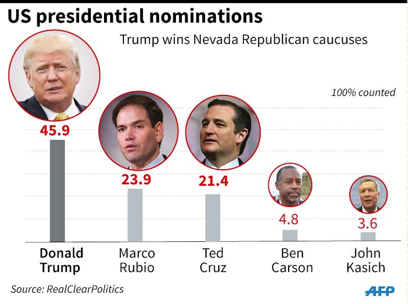 Results of the Nevada Republican caucuses (AFP Photo/Gal ROMA)