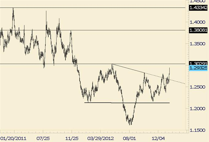Forex_Analysis_EURJPY_Potentially_Repeating_Pattern_from_12_Years_Ago_body_euraud.png, Forex Analysis: EUR/JPY Potentially Repeating Pattern from 12 Years Ago