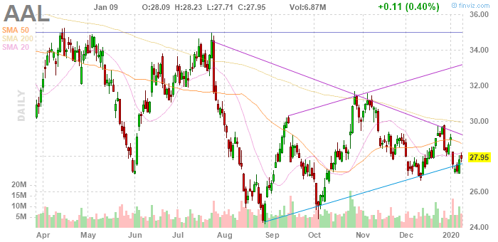 American Airlines (NYSE:AAL)